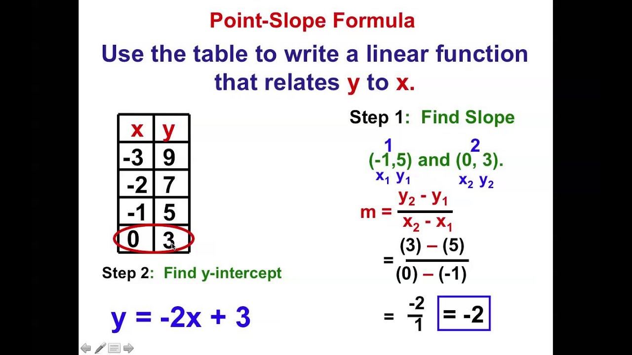 Grade 14 Chapter 14.14 Linear Functions