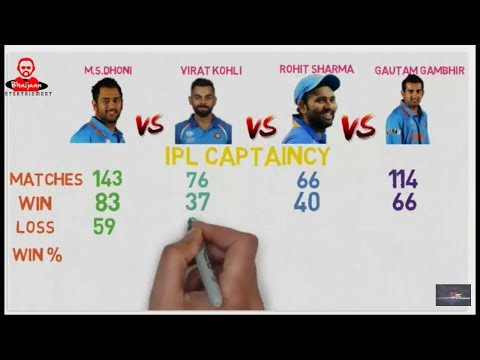 MS Dhoni Vs Virat Kohli Vs Rohit Sharma Vs...