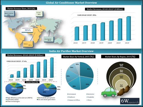 6Wresearch-India Air Purifier Market