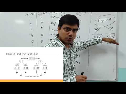 Decision Tree, Finding Best Split, Gini, Entropy, Misclassification Error, Gain Ratio, Numerical Exa