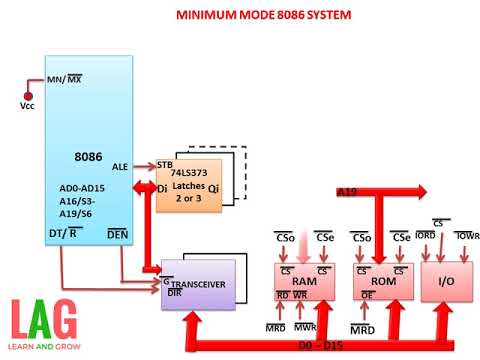 Minimum Mode 8086 System Learn And Grow Youtube
