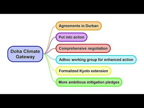 IR 4.27 The Doha Climate Gateway || UNFCCC, 2012 United Nations Climate Change Conference