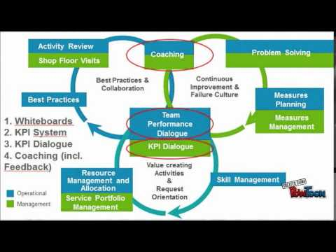 Talent Management Roadshow: Lean Management System - YouTube