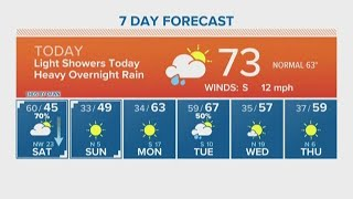 Houston Forecast: Warm Friday, cooler temps on the way