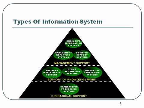 Management Information Systems College Degree ...
