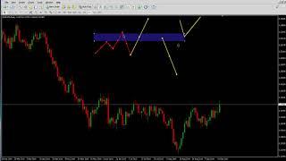 belajar forex : swap zone & trend analysis