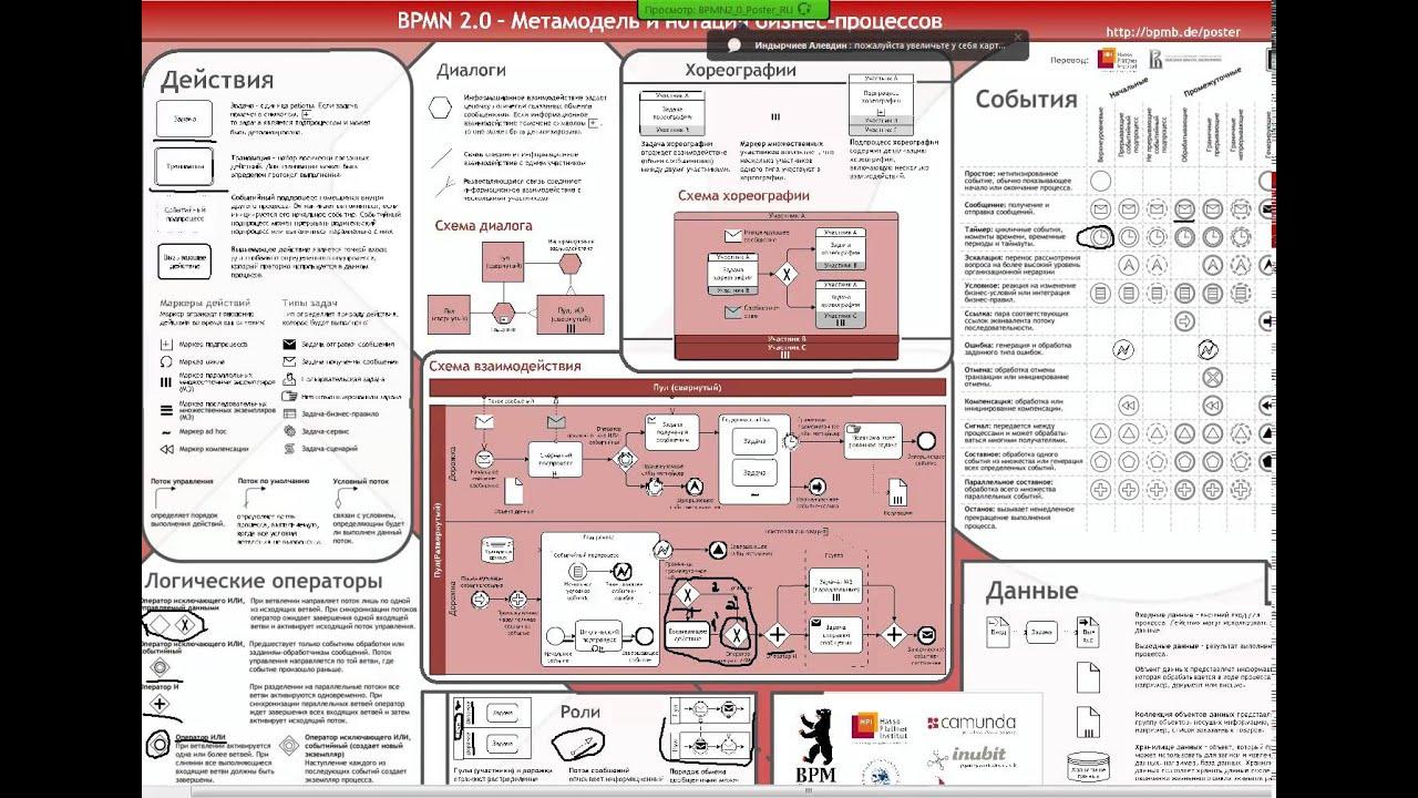 Проектирование информационных систем  Проектирование информационных систем