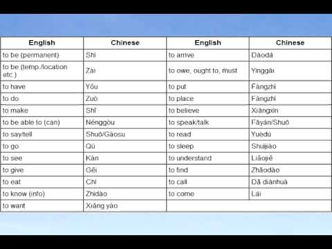 chinese how to say to haev to