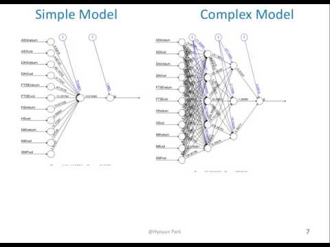 CSCI-E63 TensorFlow and Neural Networks Applications in Finance(long)