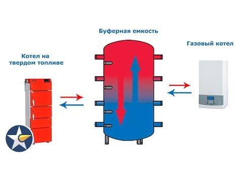 Твердотопливный и газовый котлы в сочетании с буферной емкостью .