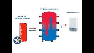 Твердотопливный и газовый котлы в сочетании с буферной емкостью!(, 2015-05-17T21:38:03.000Z)
