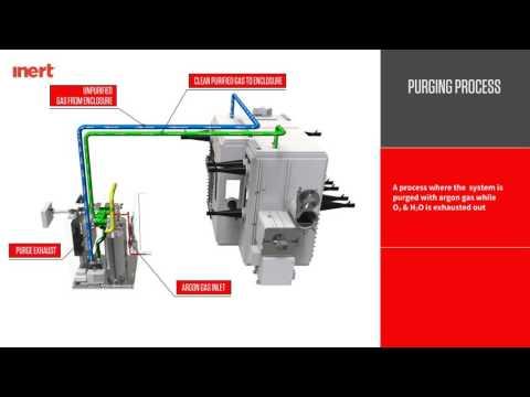 Argon-10 Gas Management System by Inert