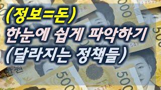 기획재정부 등 대한민국정부부처 정책 변경(2020년 하반기 및 2021년상반기)