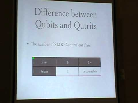 "Kentaro Honda: ""Graphical Classification of Entangled Qutrits"""
