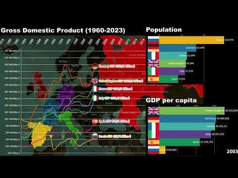 Germany vs UK vs France vs Italy vs Spain vs Russia Economic Comparison (1960-2023)