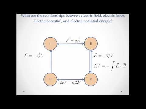Electric Potential - Relationships Between Field Force Potential and Energy