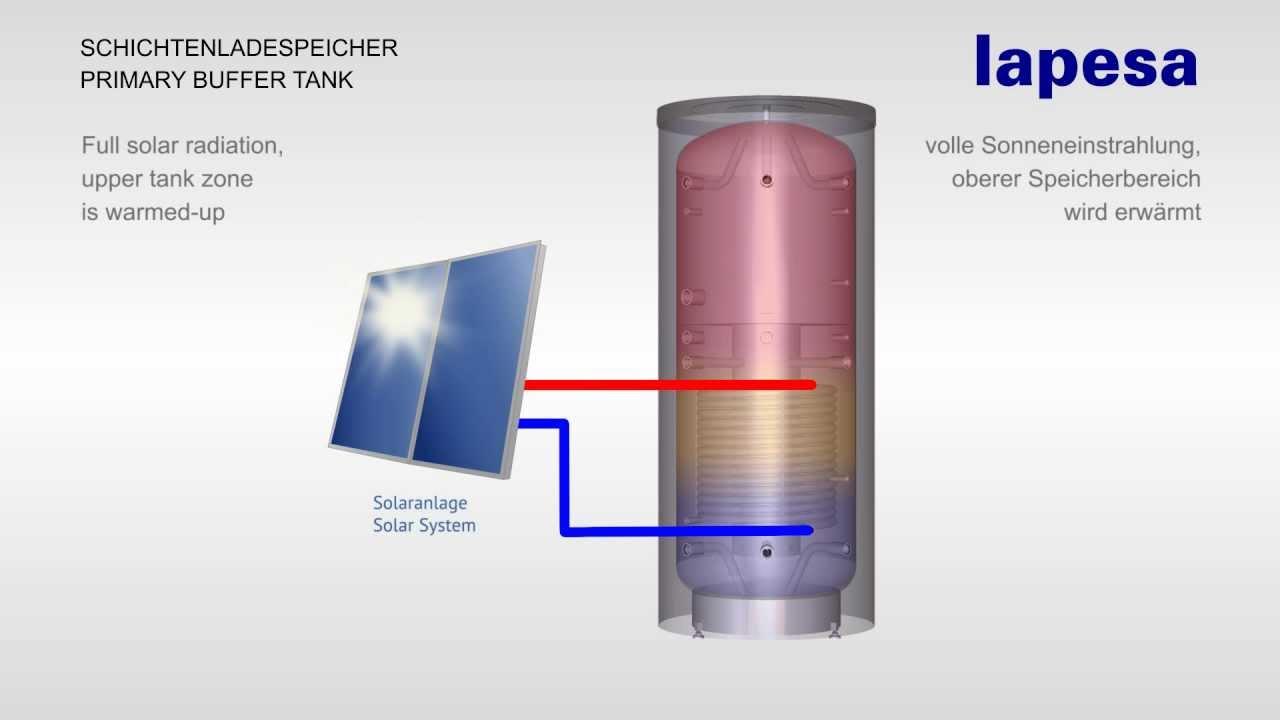 LAPESA SCHICHTENLADESPEICHER für Warmwassersysteme in Perfektion ...