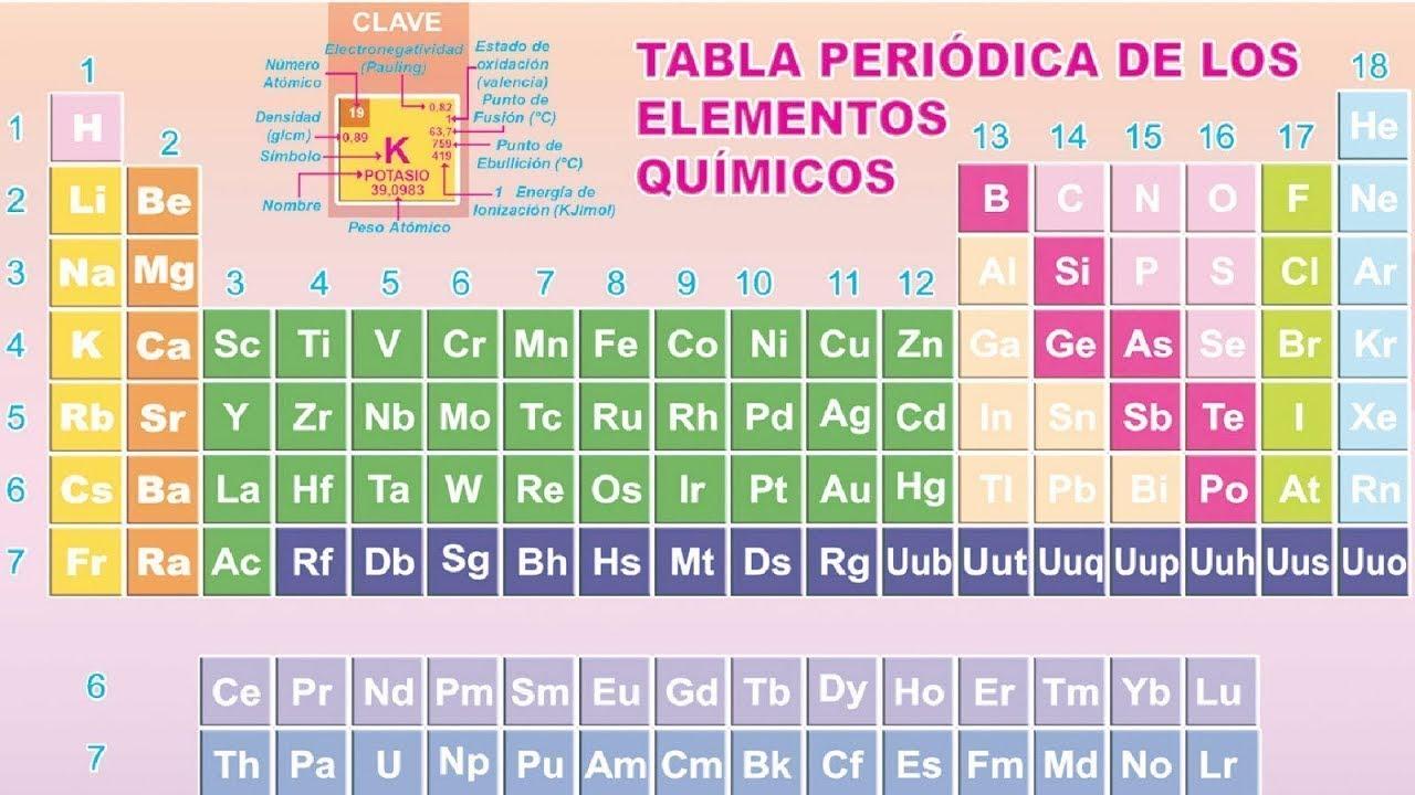 Estudio de la tabla peridica y sus elementos ejercicios resueltos estudio de la tabla peridica y sus elementos ejercicios resueltos urtaz Gallery
