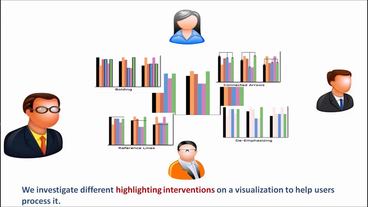 Highlighting interventions and user differences
