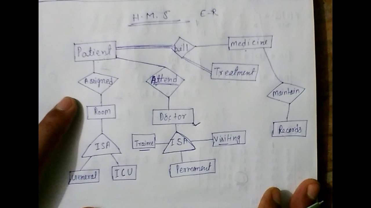 E - R Model Hospital Management System Lec-5