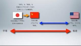 自由主義も社会主義も日本を壊す(保守・革新・右翼・左翼・イデオロギー)