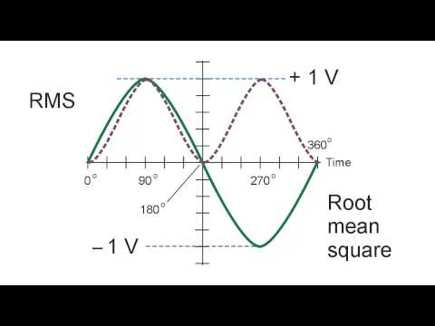 #94: RMS Voltage for Sine and square waves, and why you