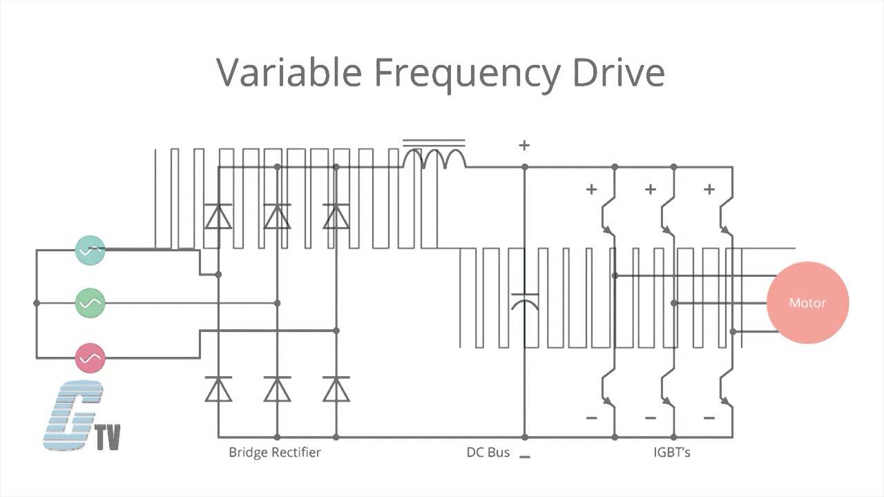 What is a Variable Frequency Drive (VFD)?  YouTube