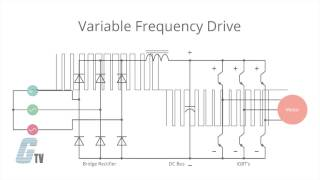 What is a Variable Frequency Drive (VFD)?(