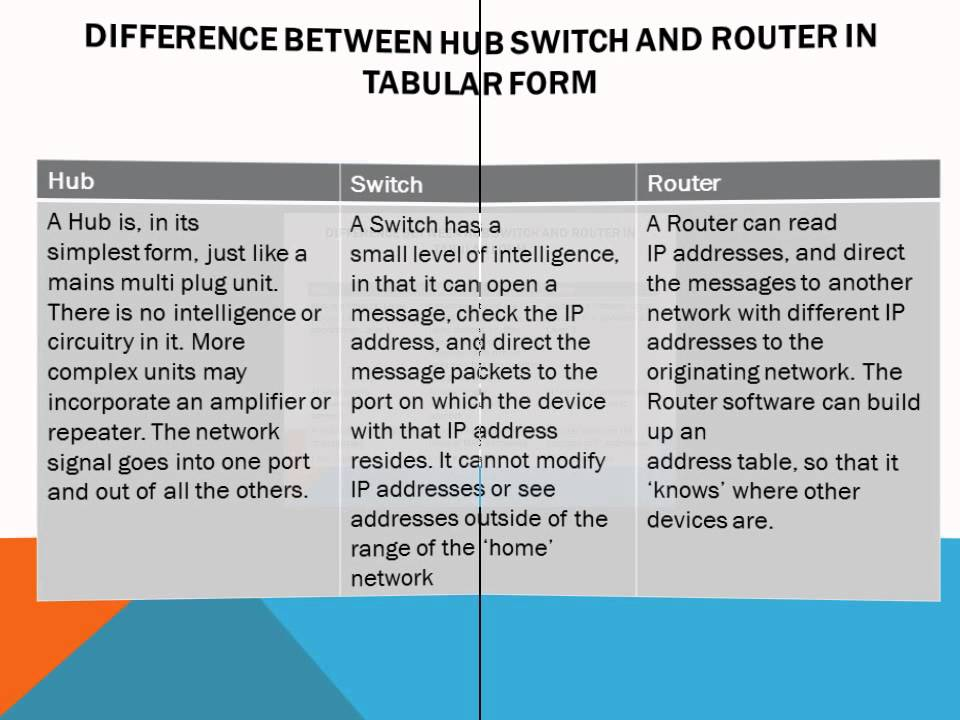 Difference between Hub Switch and Router - YouTube