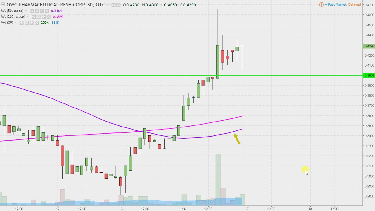 Owc Pharmaceutical Research Corp Owcp Stock Chart Technical Ysis For 10 16 17