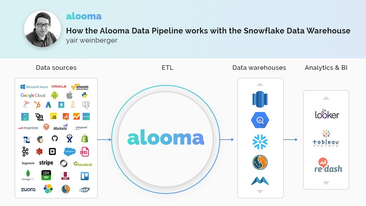 How the Alooma Data Pipeline works with the Snowflake Data Warehouse