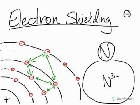 What is electron shielding in atoms