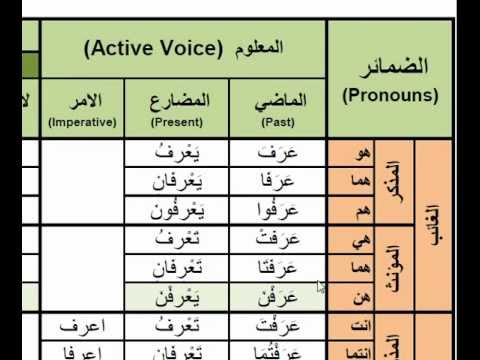Arabic Verbs - 0004 arafa ( to know ) عرف Active Voice Past, Present and  Imperative