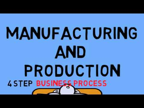 Manufacturing and Production Business Process