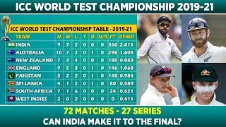 ICC Test Championship 2019-2021  Latest Team  Rankings (Points Table)