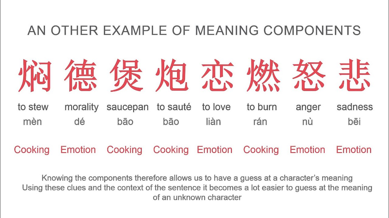 Sound Meaning Characters 510 Learn Chinese Characters With