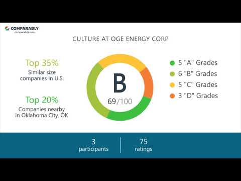 Working at OGE Energy Corp - May 2018