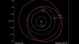 Orbit of SpaceX