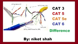 Network Media cables Types in Hindi by niket shah in hindi