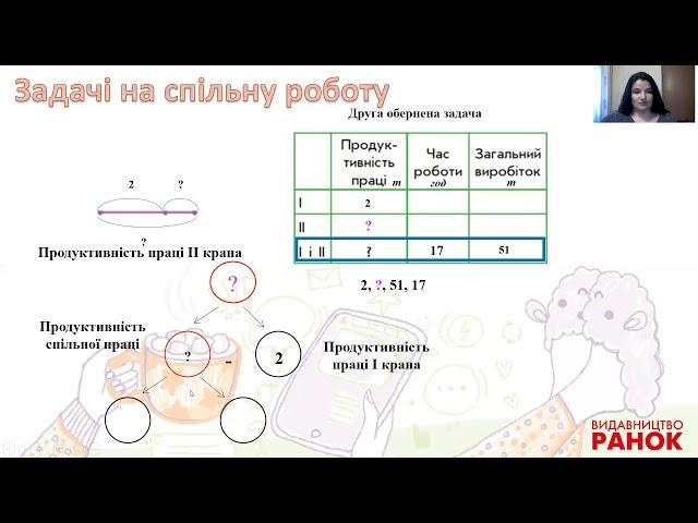3 клас. Математика. Розв'язування задач.