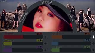 (G)I-dle ~ Hann (Alone) ~ Line Distribution