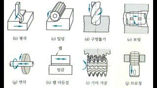 씨스꿀 국가자격증 기계제도기능사 강의 무한반복 1년 8…