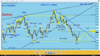 Forex, Weekly Recap. GBP-USD, GBP-AUD, GBP-JPY, EUR-AUD, Trades using