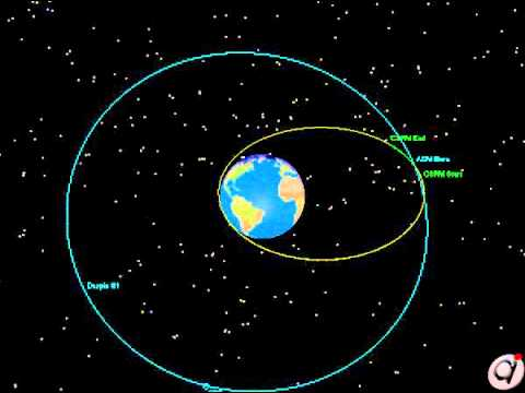 GPS Satellite Orbit Insertion