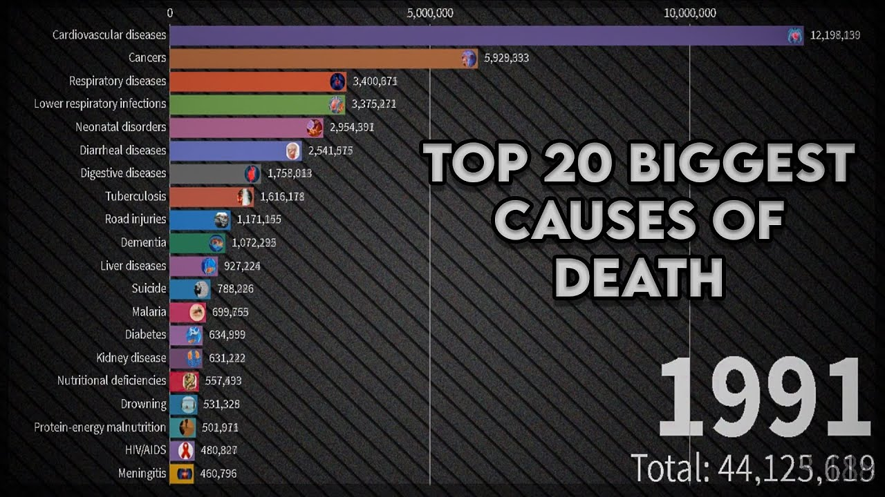 Top 20 biggest causes of death from 1990 to 2020 ...