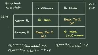 1. Contraste de hipótesis: definición y conceptos básicos.