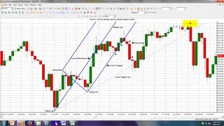 Binary Options 60 Second Trading Strategy using Andrews Pitchfork