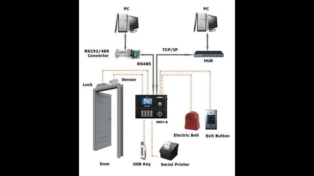 Configuración física Control de Acceso para Apertura de