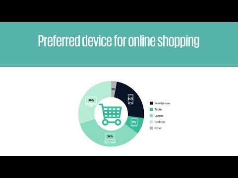 Cross-border e-commerce shopping preferences - IPC cross-border e-commerce shopper survey 2017