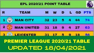 Epl 2021 Point Table Today 18 April English Premier League 2020 21 Last Update 18 4 2021 MP3